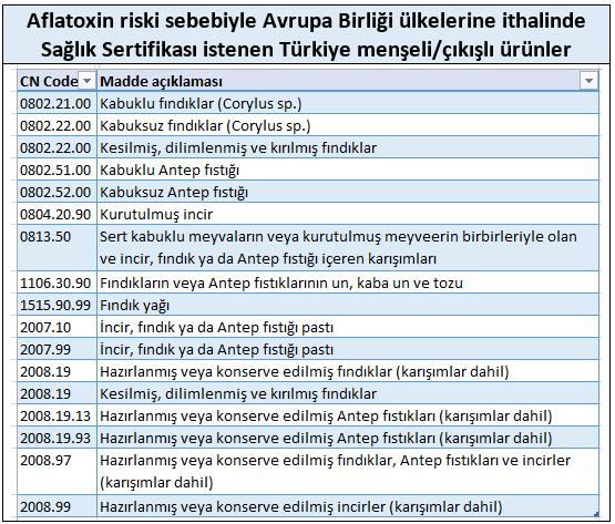 Aflatoxin riski sebebiyle Avrupa Birliği ülkelerine ithalinde Sağlık Sertifikası istenen Türkiye menşeli çıkışlı ürünler